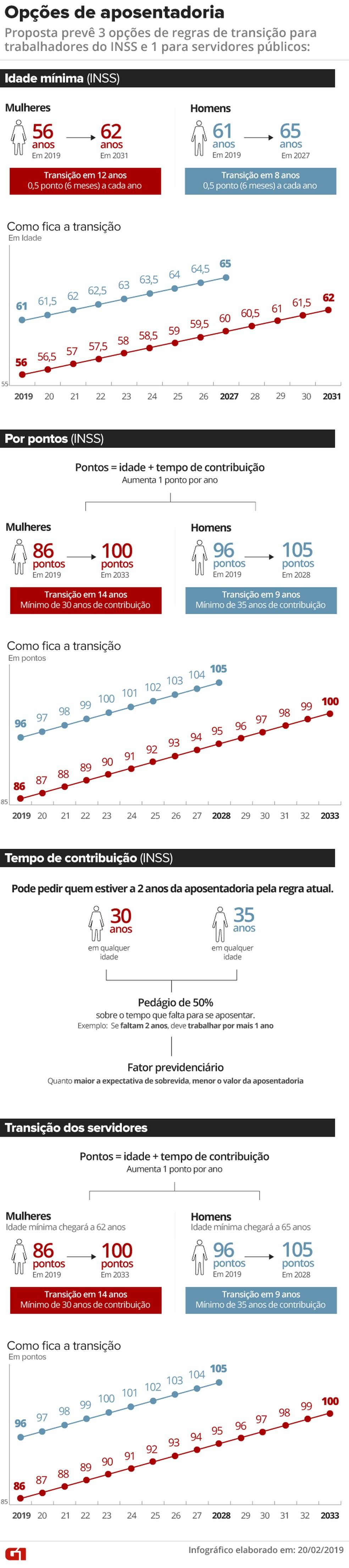 Regras de transição pela proposta de reforma da Previdência do governo Bolsonaro. — Foto: Juliane Monteiro/G1