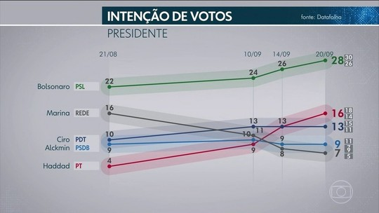 Datafolha: Bolsonaro amplia vantagem entre os mais ricos e Haddad lidera no Nordeste