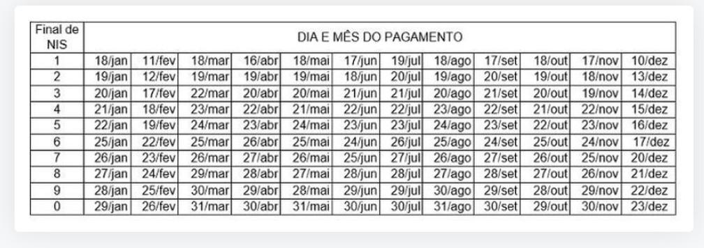 Calendário Bolsa Família 2021 — Foto: Reprodução