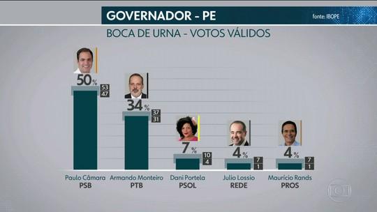 Ibope divulga pesquisa de boca de urna para o governo de Pernambuco