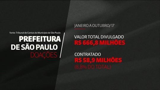 TCM-SP aponta que só 8,8% das doações anunciadas pela gestão Doria foram concretizadas