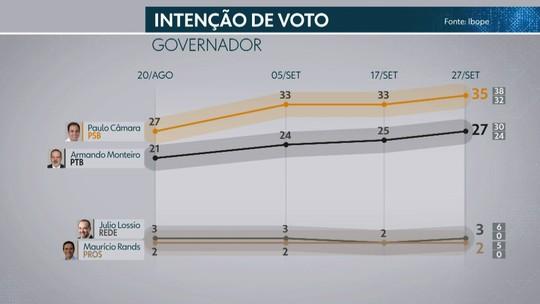 Pesquisa Ibope em Pernambuco: Paulo, 35%; Armando, 27%