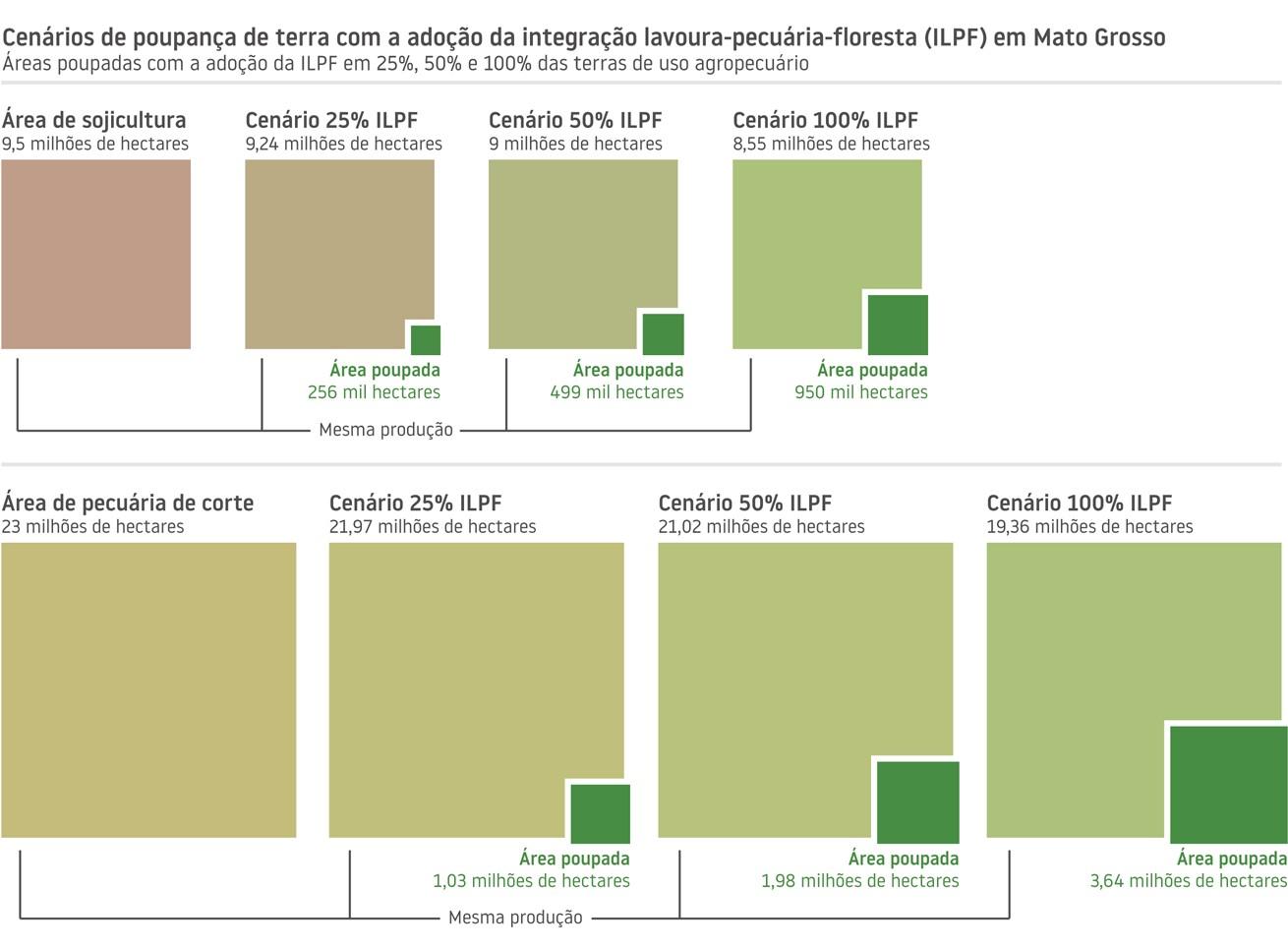 Embrapa-ILPF-Gráfico (Foto: Divulgação/Embrapa)