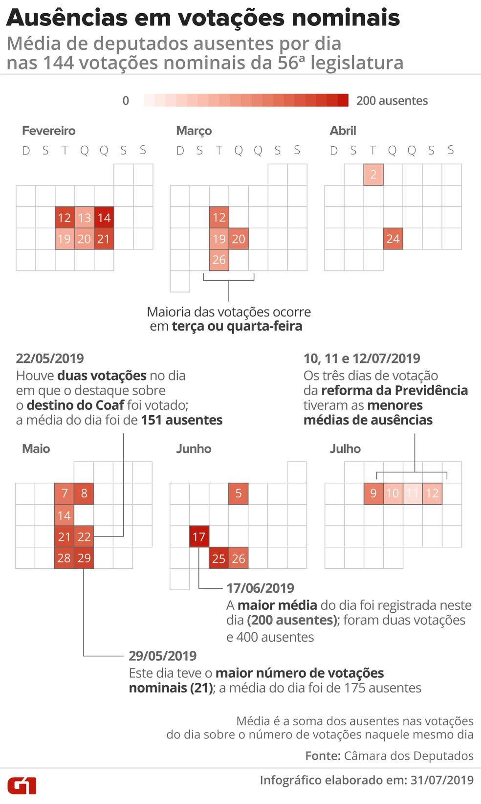 Ausências em votações nominais: média de deputados ausentes por dia nas 144 votações nominais da 56ª legislatura — Foto: Diana Yukari/G1