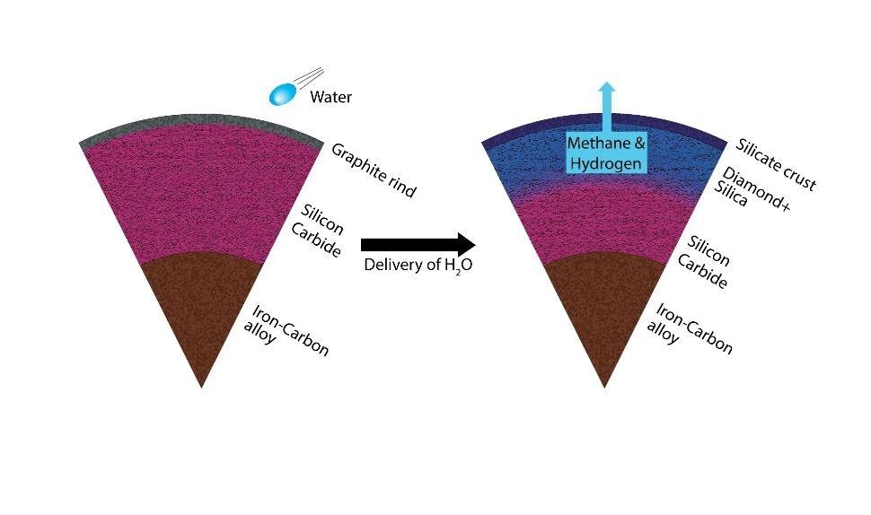 Um planeta de carbono inalterado (esquerda) se transforma de um manto dominado por carboneto de silício em um manto dominado por sílica e diamante (direita). A reação também produz metano e hidrogênio. (Foto: Harrison/ASU)