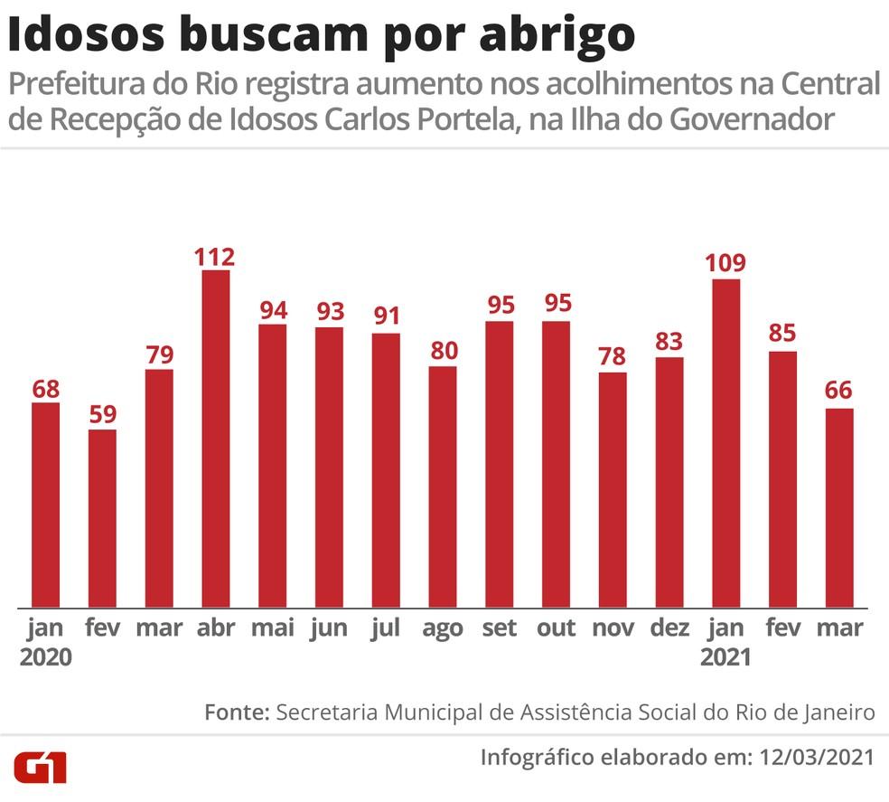 Números de acolhimentos de idosos na Central de Recepção de Idosos Carlos Portela, na Ilha do Governador — Foto: Infográfico: Anderson Cattai/ G1