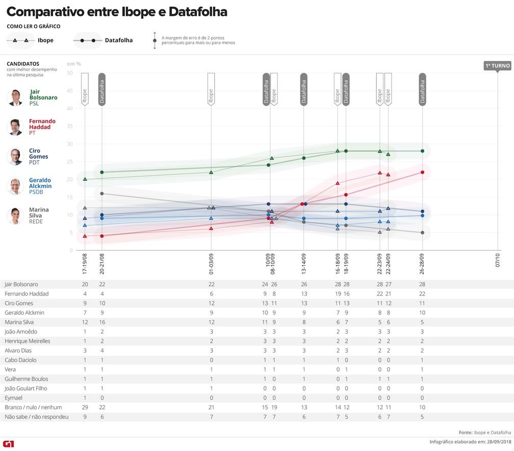 Comparativo Ibope e Datafolha - todos os candidatos — Foto: Arte/G1