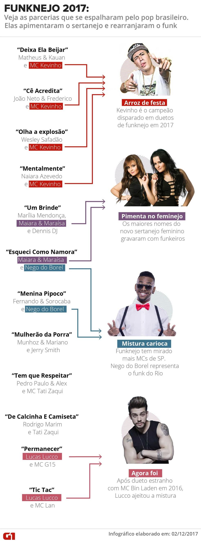 Lista de parcerias entre funkeiros e sertanejos em 2017 (Foto: Arte G1)