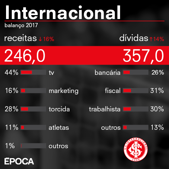 284faade29 As finanças do Internacional  o clube mais ineficiente do futebol ...