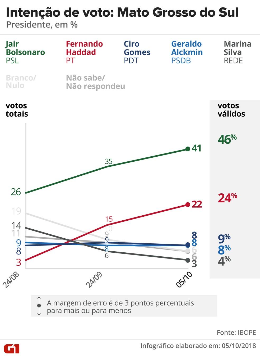 Pesquisa Ibope - Mato Grosso do Sul - Evolução da intenção de voto para presidente no estado — Foto: Arte/G1