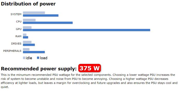 Sites, como o PowerSupplyCalculator, permitem descobrir qual é a potência mínima que a fonte precisa ter para o computador funcionar corretamente (Foto: Reprodução/Filipe Garrett)