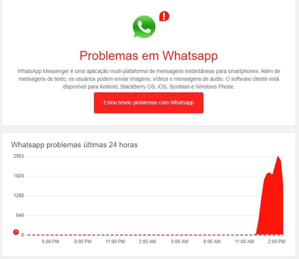 Site que reúne reclamações mostrou pico de queixas no WhatsApp — Foto: Reprodução
