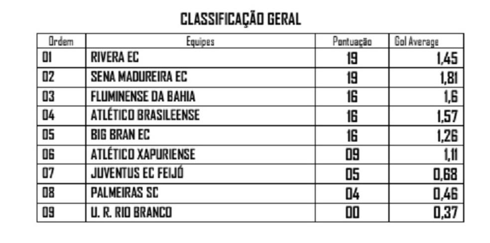 Classificação final 1ª fase Acreano de Futsal — Foto: Divulgação/Fafs
