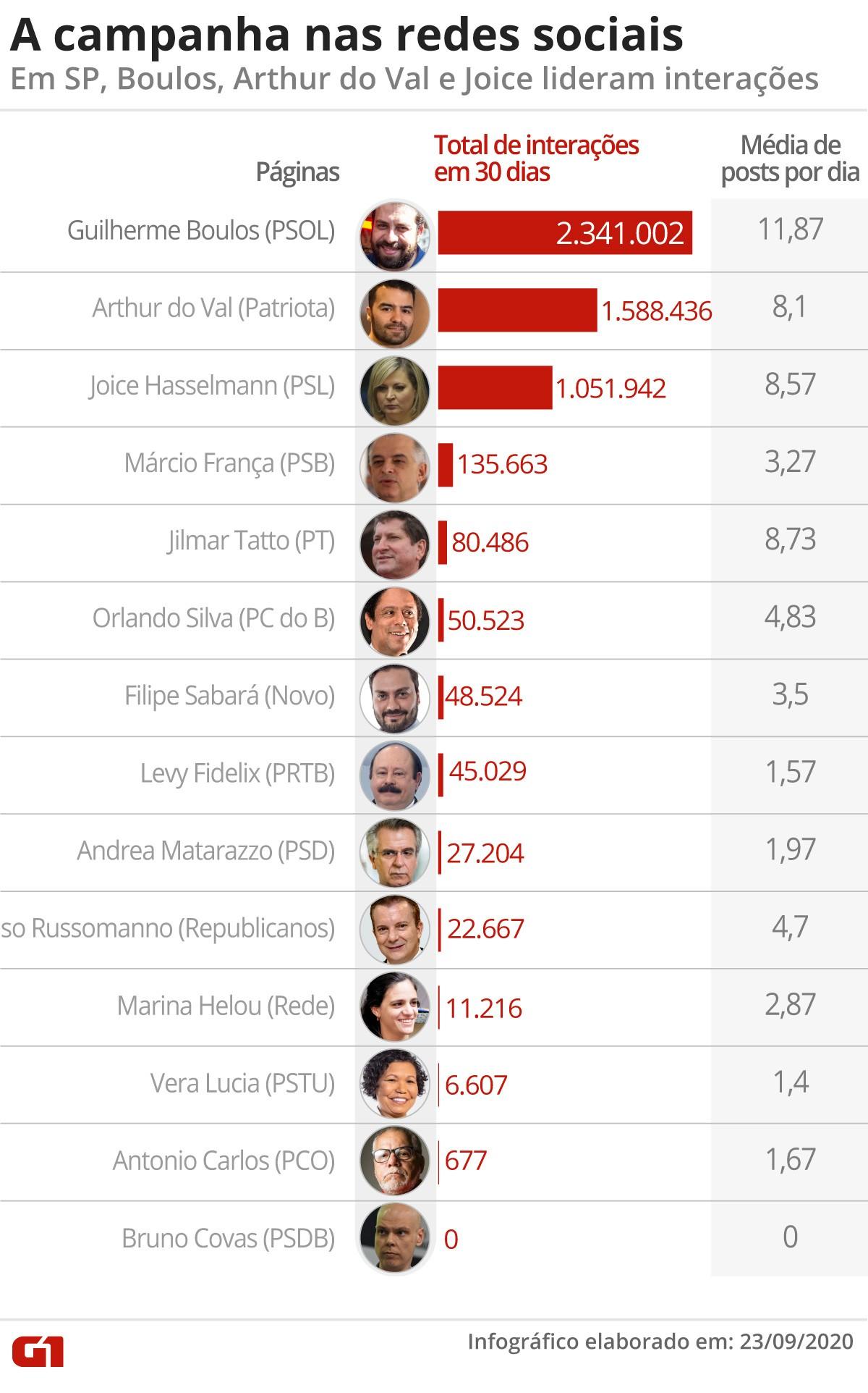 Candidatos a prefeito em SP somam 5,4 milhões de interações em rede social no último mês; número é quatro vezes o registrado no Rio