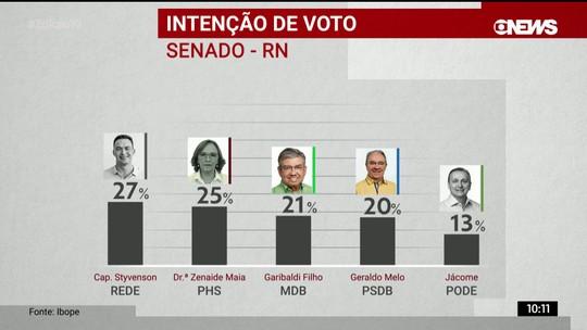 Ibope divulga pesquisa de intenção de votos para o Senado no RN