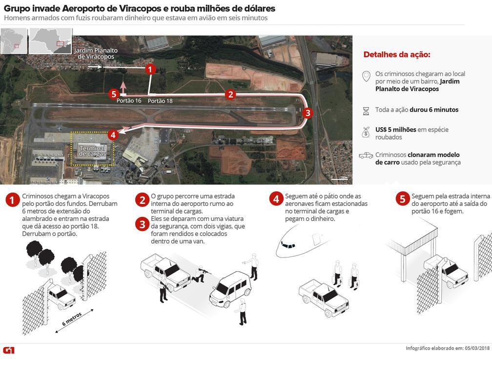 Arte mostra como foi o roubo de R$5 milhões de dólares no Aeroporto de Viracopos, em Campinas — Foto: Arte/G1
