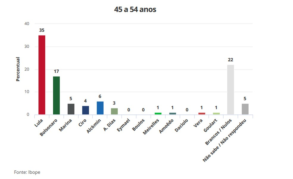 Pesquisa Ibope 21/8 para Presidência -  - Faixa Etária 45 a 54 anos (Foto: Arte/G1)