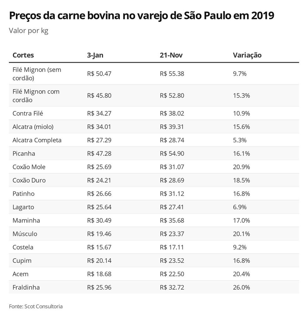 Variação de preços da carne bovina em São Paulo — Foto: G1 Agro