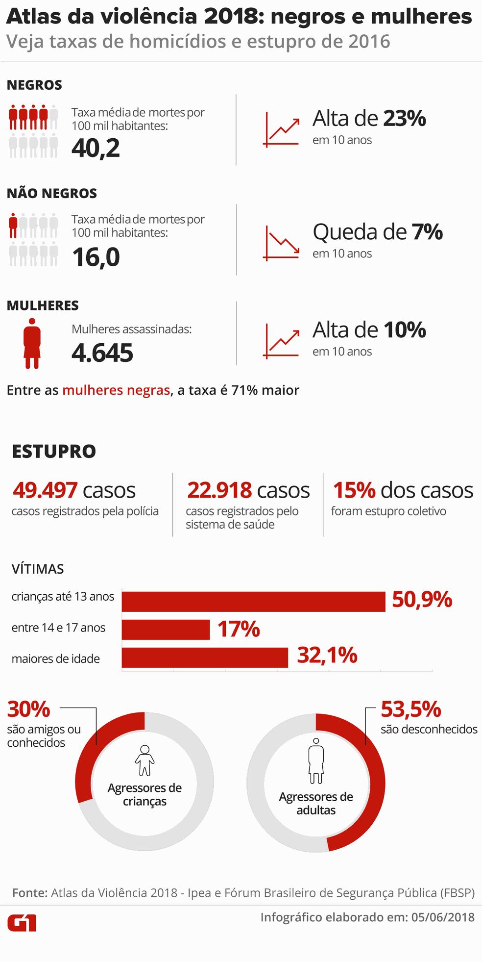 Negros são as maiores vítimas de assassinatos no Brasil  (Foto: Infográfico: Juliane Monteiro/G1)
