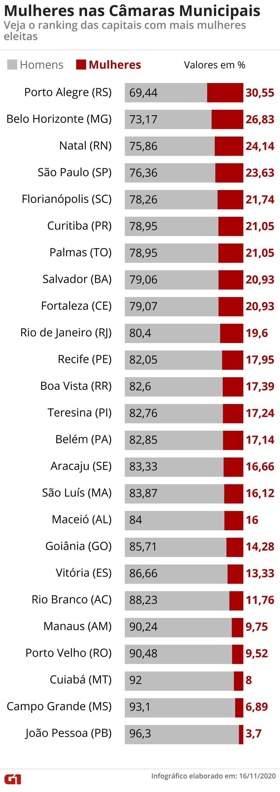 Proporção de mulheres eleitas nas Câmaras Municipais — Foto: Fernanda Garrafiel/G1