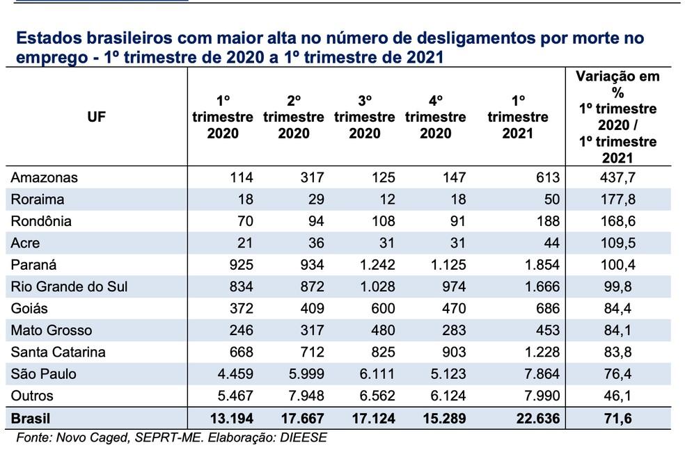 Desligamentos por morte de celetistas, divididas por UF — Foto: Divulgação/Dieese