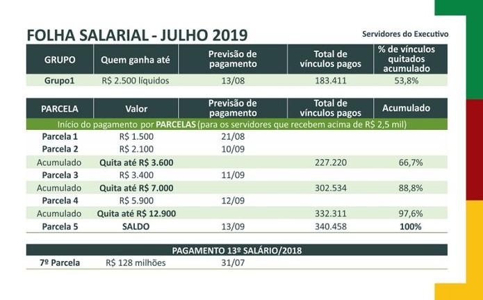 Calendario 2019 Rio Grande Do Sul.Governo Do Rs Quitara Folha De Julho No Dia 13 De Setembro
