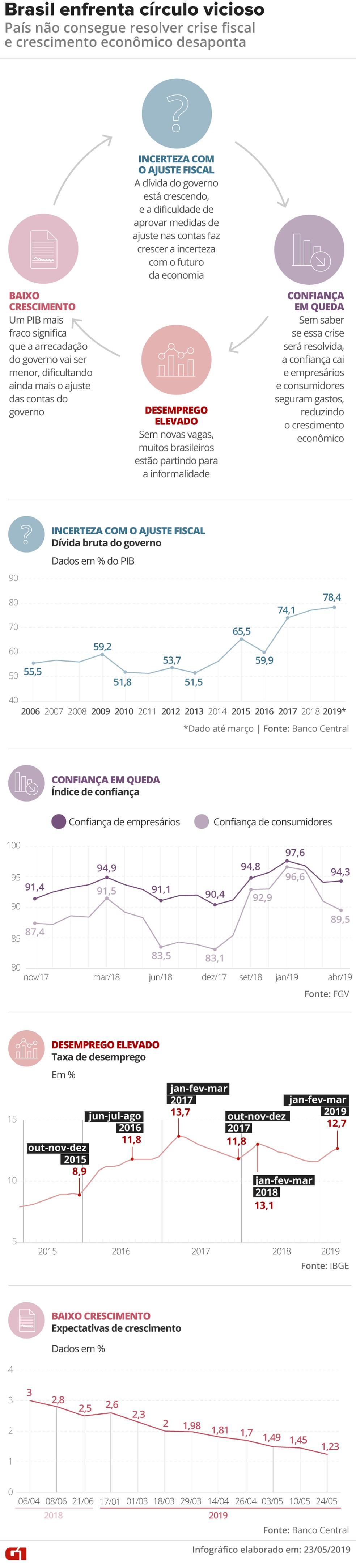 Ciclo do PIB — Foto: Arte/G1