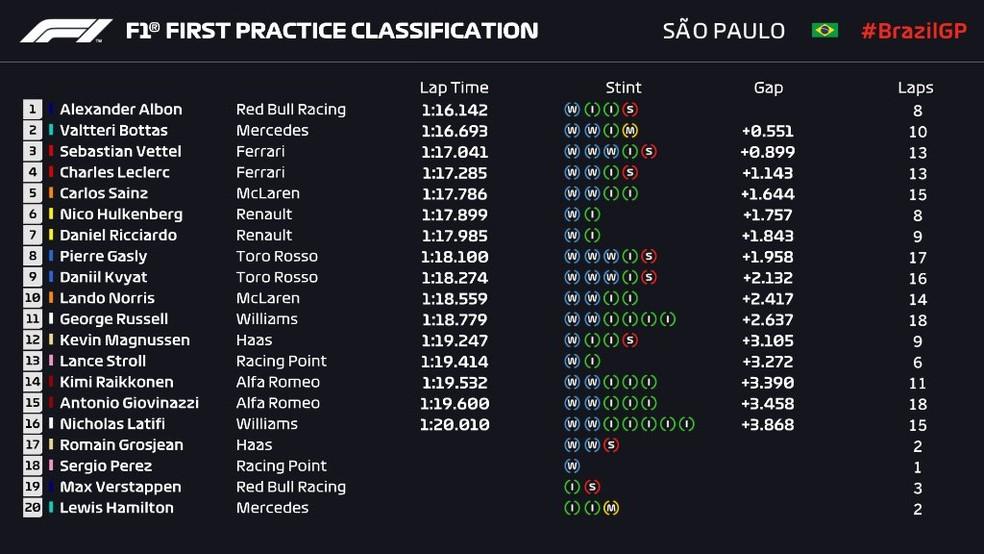 Resultado do primeiro treino livre do GP do Brasil — Foto: Reprodução/FOM