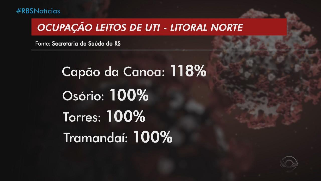 Litoral Norte do RS não tem mais vagas de UTI disponíveis
