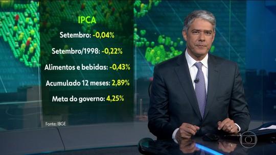 IPCA mostra deflação de 0,04% em setembro