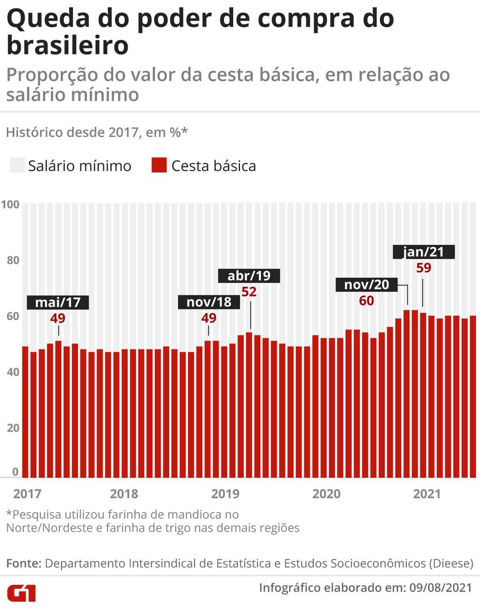 Queda do poder de compra do brasileiro — Foto: G1