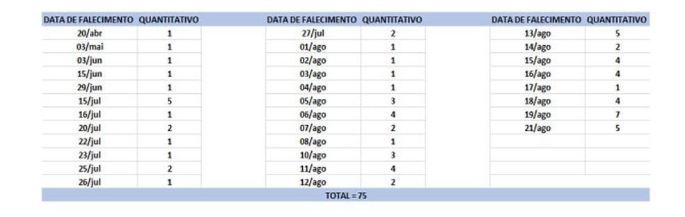 Distribuição dos óbitos por COVID-19, segundo data de falecimento conforme informa a Sesab — Foto: Divulgação/Sesab