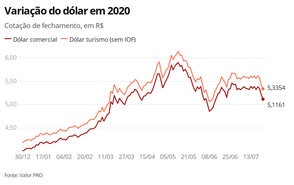 Dólar - 22.07.2020 — Foto: Economia G1