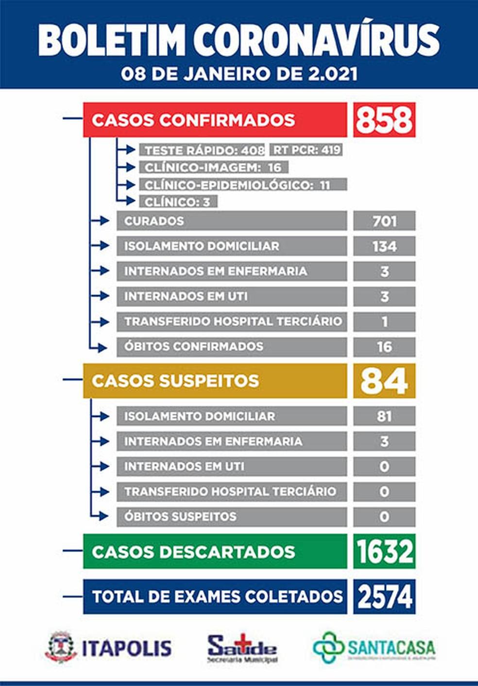 Covid Itápolis — Foto: Prefeitura de Itápolis/Divulgação