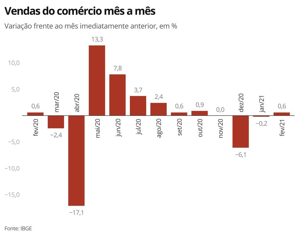 Vendas do comércio voltam a crescer após dois meses seguidos de queda — Foto: Economia/G1
