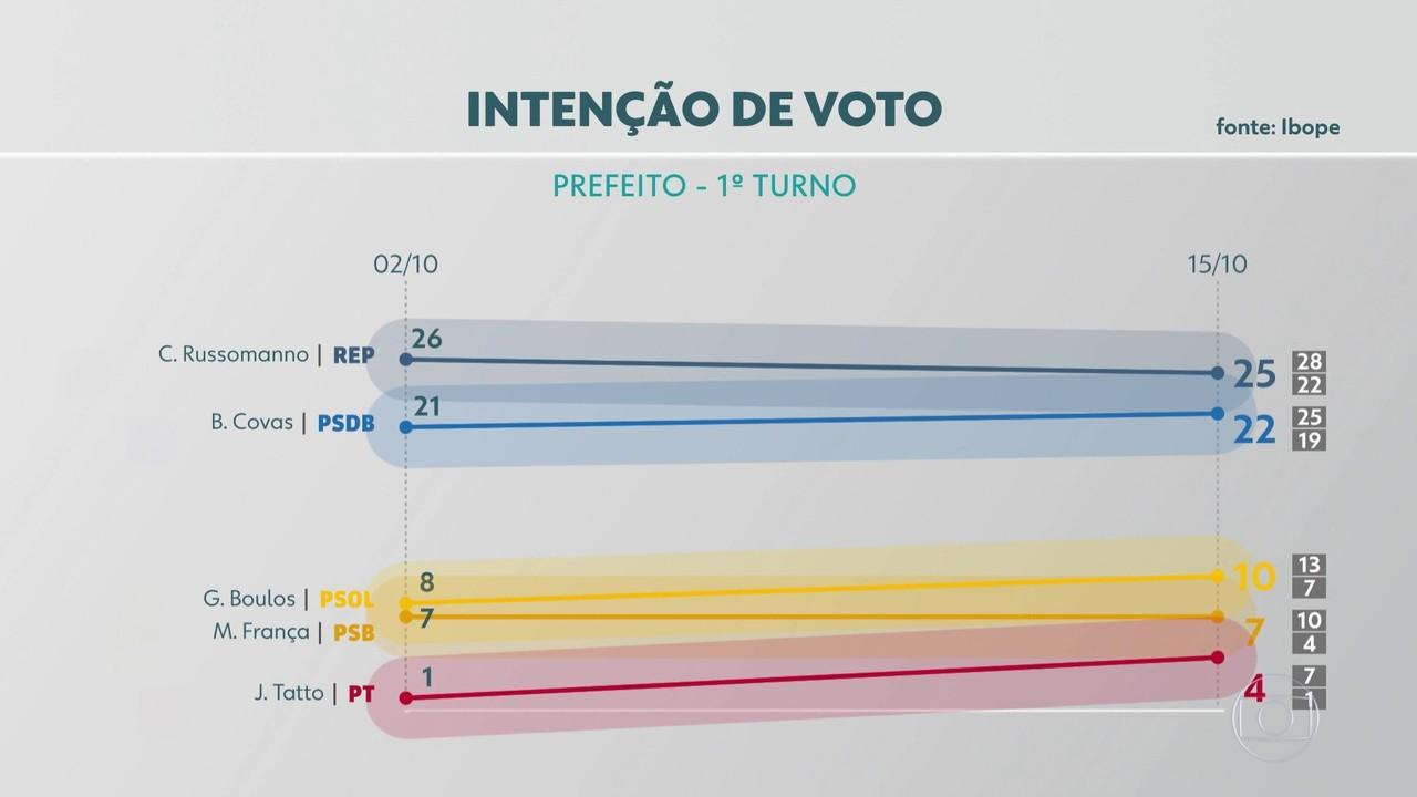 Ibope divulga mais uma pesquisa de intenção de voto para prefeito da capital