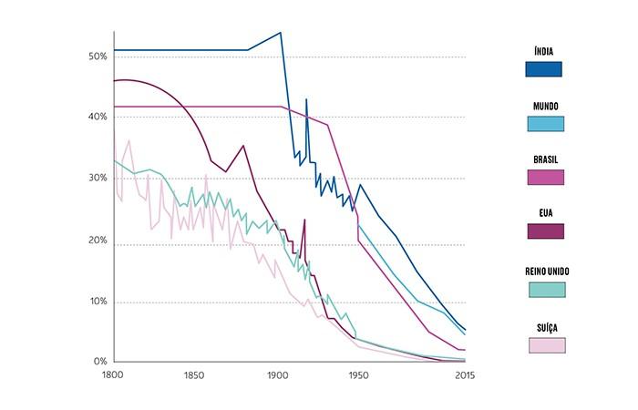 A mortalidade infantil continua a cair (Foto: Fernanda Ferrari/Luiza Veroneze)