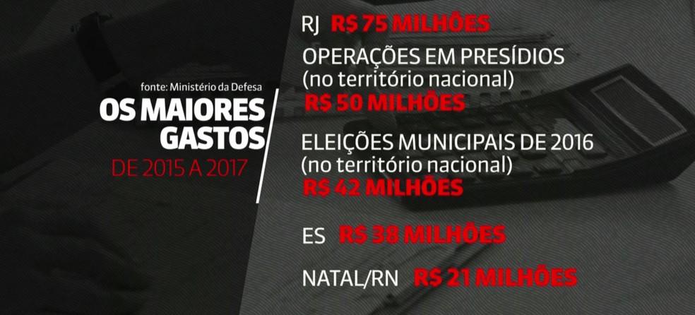 Gastos no Estado do Rio de Janeiro com uso das Forças Armadas superaram de outras unidades da federação (Foto: Reprodução/ GloboNews)