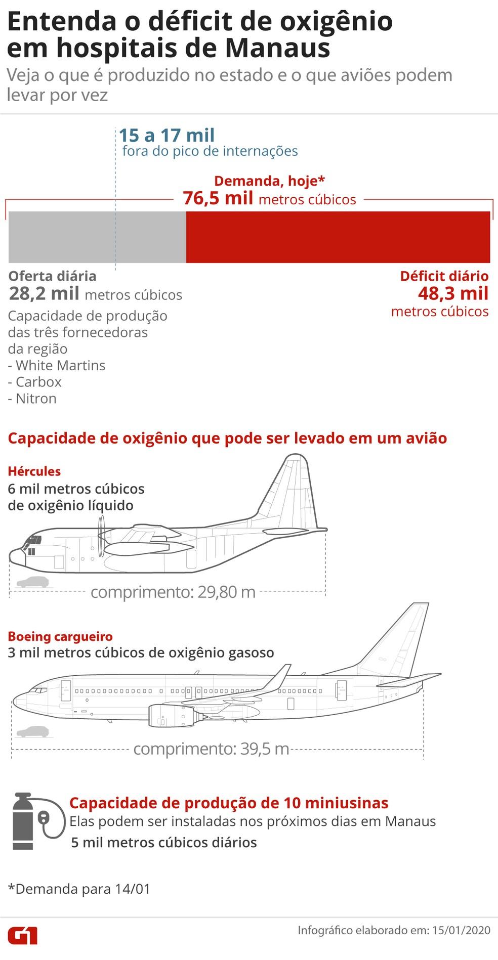 Entenda o déficit de oxigênio em Manaus — Foto: Guilherme Luiz Pinheiro/G1