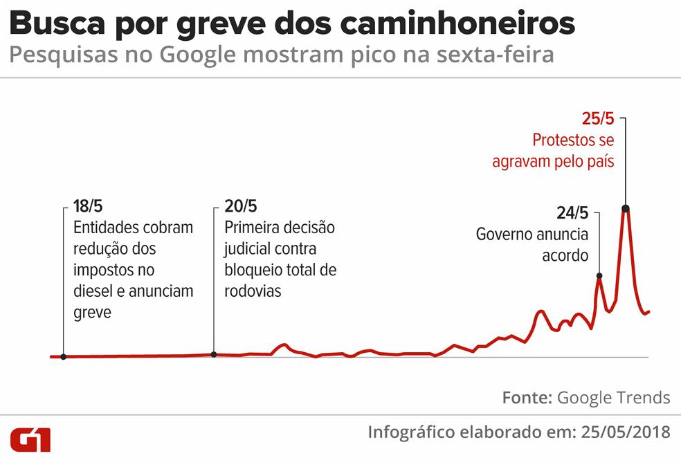 CRONOLOGIA da greve dos caminhoneiros: pesquisa pelo termo teve pico nesta sexta-feira. (Foto: Arte/G1)