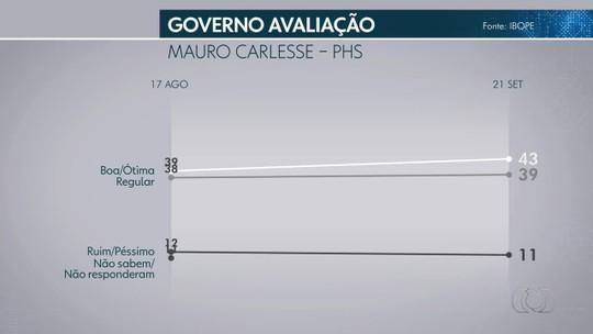 Pesquisa Ibope no Tocantins: governo Mauro Carlesse tem aprovação de 43% e reprovação de 11%