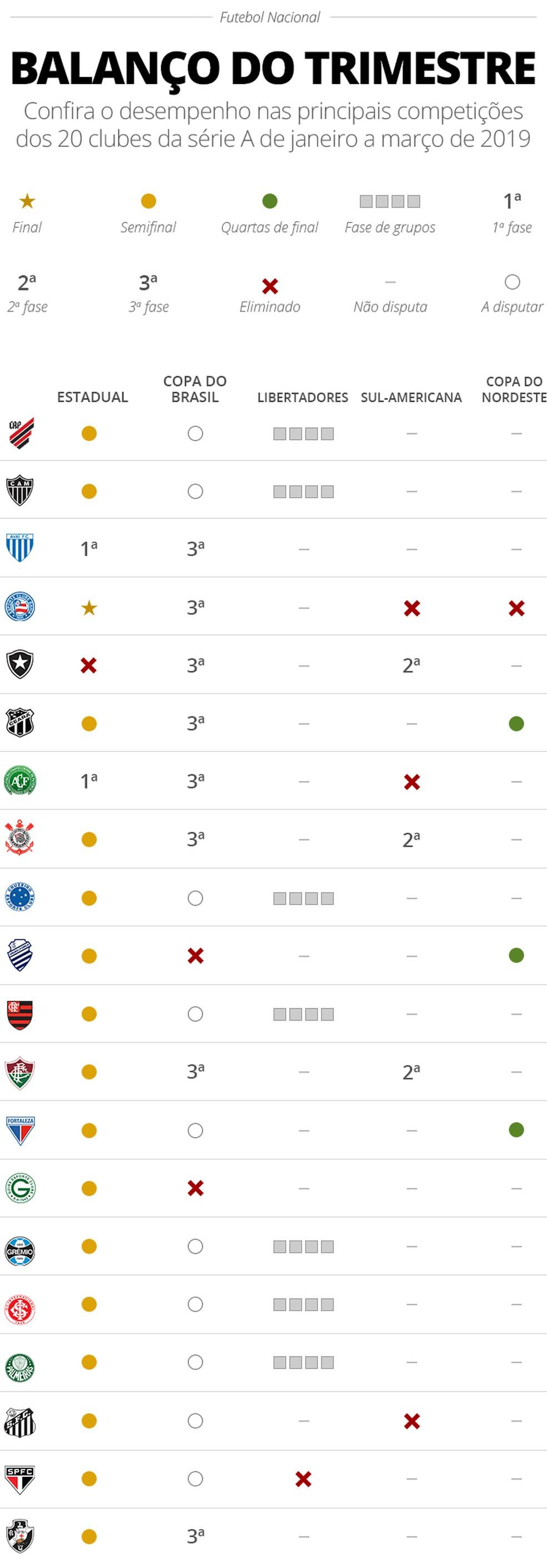 Status dos times da Série A em cada competição de 2019 — Foto: Infoesporte
