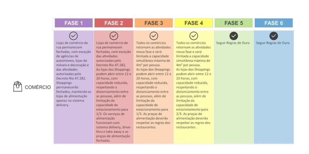 Plano de reabertura do comércio no Rio — Foto: Reprodução
