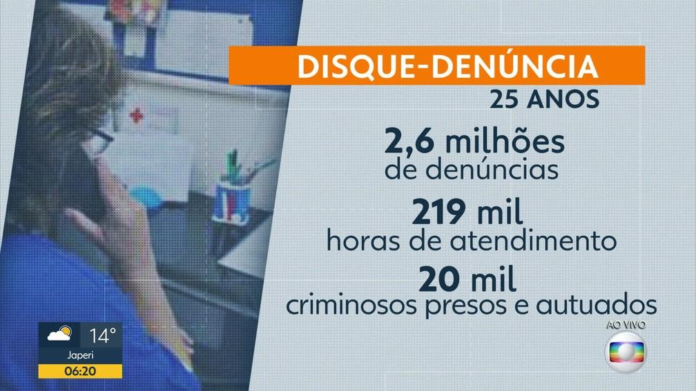 Em 25 anos, o Disque Denúncia recebeu mais de 2,6 milhões de denúncias — Foto: Reprodução/ TV Globo