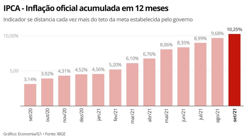 Indicador acumulado em 12 meses fica acima de dois dígitos  — Foto: Economia/g1