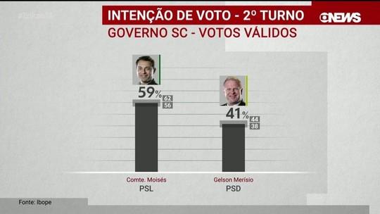 Ibope divulga pesquisa de intenção de voto para o governo de Santa Catarina