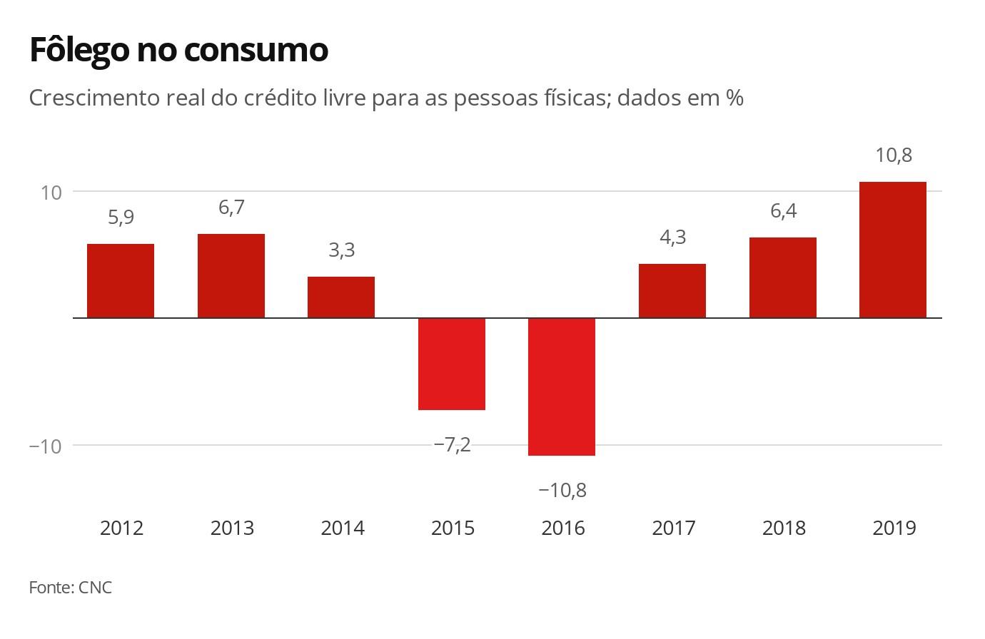 Crédito tem maior crescimento desde 2012 e ajuda no consumo das famílias   - Notícias - Plantão Diário