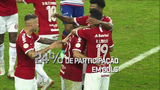 Espião Estatístico mostra os números da difícil missão do Internacional contra o Palmeiras