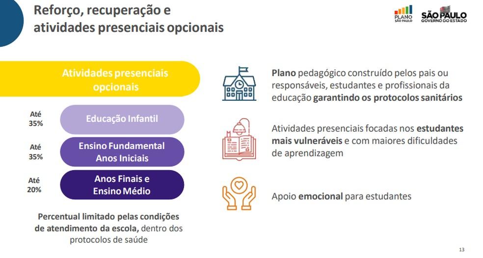Proposta de reabertura para reforço e atividades opcionais em regiões há 28 dias na fase amarela  — Foto: Reprodução/Governo de SP