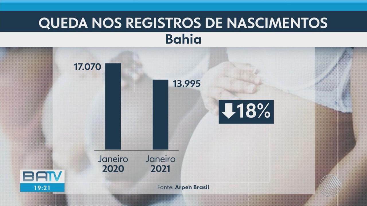 Bahia registra queda recorde da taxa de natalidade, por causa da pandemia